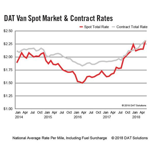 DAT-Van-Spot-Market-Contract-Rates-9x9-6-2018